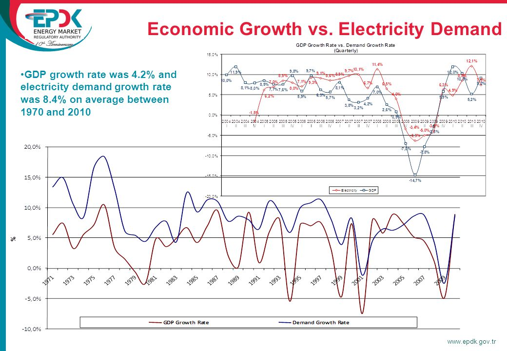 10 th Anniversary www.epdk.gov.tr Economic Growth vs.