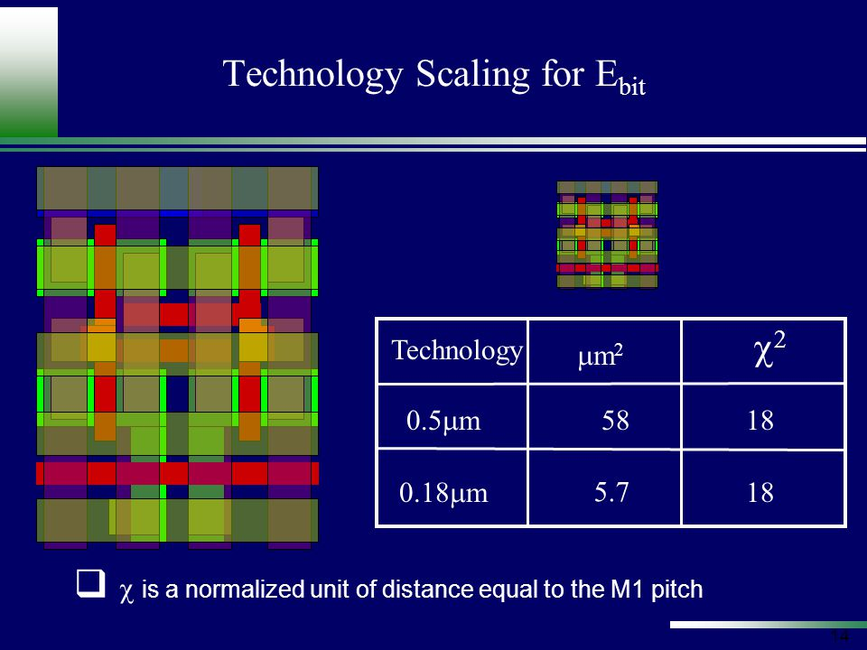 14 Technology Scaling for E bit   is a normalized unit of distance equal to the M1 pitch Technology 0.5  m 0.18  m  5818 5.7 18 m2m2