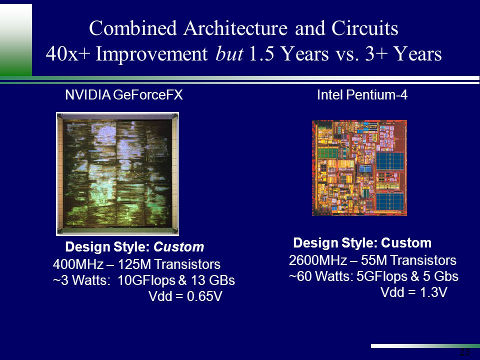 23 Combined Architecture and Circuits 40x+ Improvement but 1.5 Years vs.