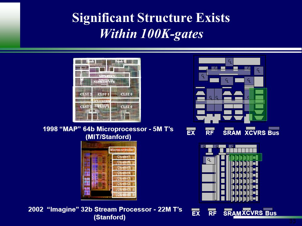 33 Significant Structure Exists Within 100K-gates L C L C L C L C L C L C L C L C L C L C L C L C L C L C L C EXRFSRAM XCVRSBus EXRFSRAM XCVRS Bus Bank 1Bank 0 CLST 0CLST 1CLST 2 CLST 0CLST 1CLST 2 NIF/ROUTER MEMORY SWITCH CLUSTER SWITCH EMIEMI LTLBLTLB 1998 MAP 64b Microprocessor - 5M T's (MIT/Stanford) 2002 Imagine 32b Stream Processor - 22M T's (Stanford)