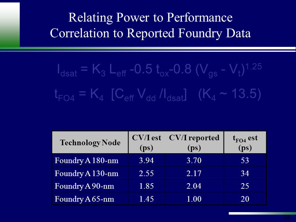 38 Relating Power to Performance Correlation to Reported Foundry Data Technology Node CV/I est (ps) CV/I reported (ps) t FO4 est (ps) Foundry A 180-nm3.943.7053 Foundry A 130-nm2.552.1734 Foundry A 90-nm1.852.0425 Foundry A 65-nm1.451.0020 I dsat = K 3 L eff -0.5 t ox -0.8 (V gs - V t ) 1.25 t FO4 = K 4 [C eff V dd /I dsat ] (K 4 ~ 13.5)