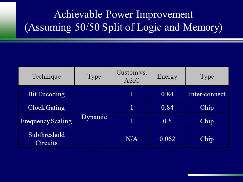 40 Achievable Power Improvement (Assuming 50/50 Split of Logic and Memory) TechniqueType Custom vs.
