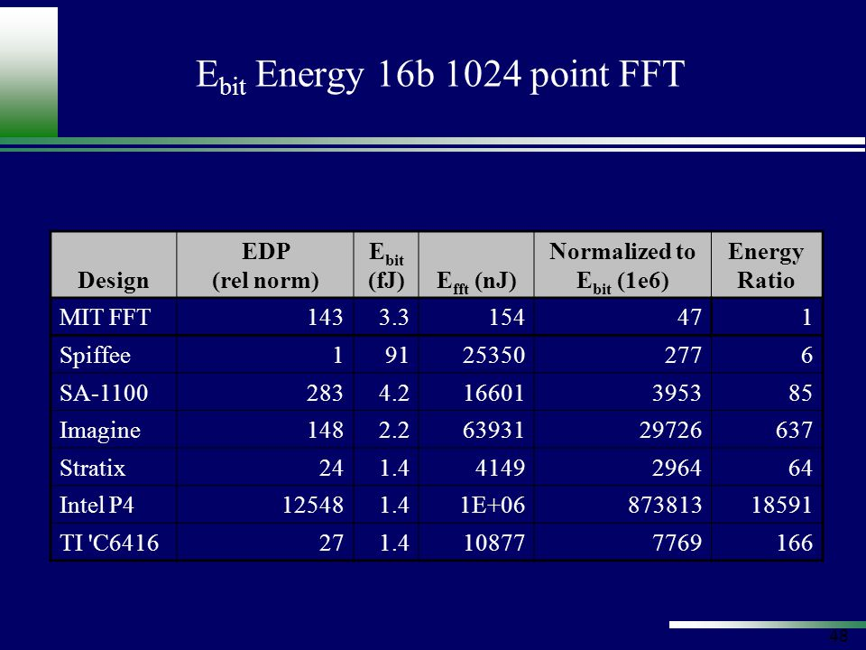 48 E bit Energy 16b 1024 point FFT Design EDP (rel norm) E bit (fJ)E fft (nJ) Normalized to E bit (1e6) Energy Ratio MIT FFT1433.3154471 Spiffee191253502776 SA-11002834.216601395385 Imagine1482.26393129726637 Stratix241.44149296464 Intel P4125481.41E+0687381318591 TI C6416271.4108777769166