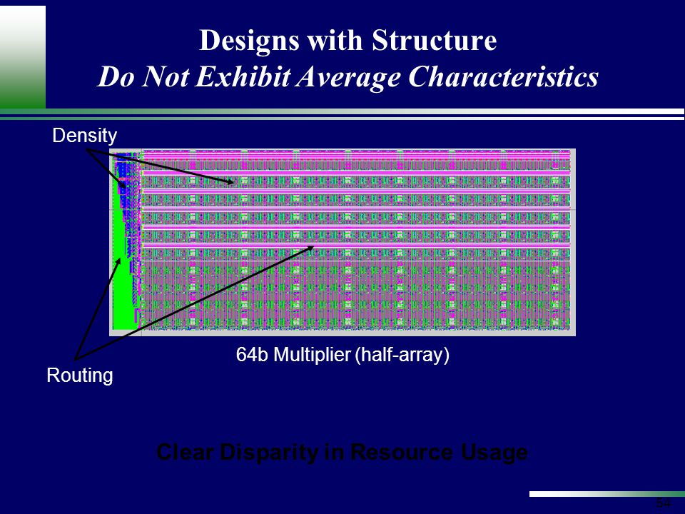 54 Designs with Structure Do Not Exhibit Average Characteristics 64b Multiplier (half-array) Clear Disparity in Resource Usage Routing Density