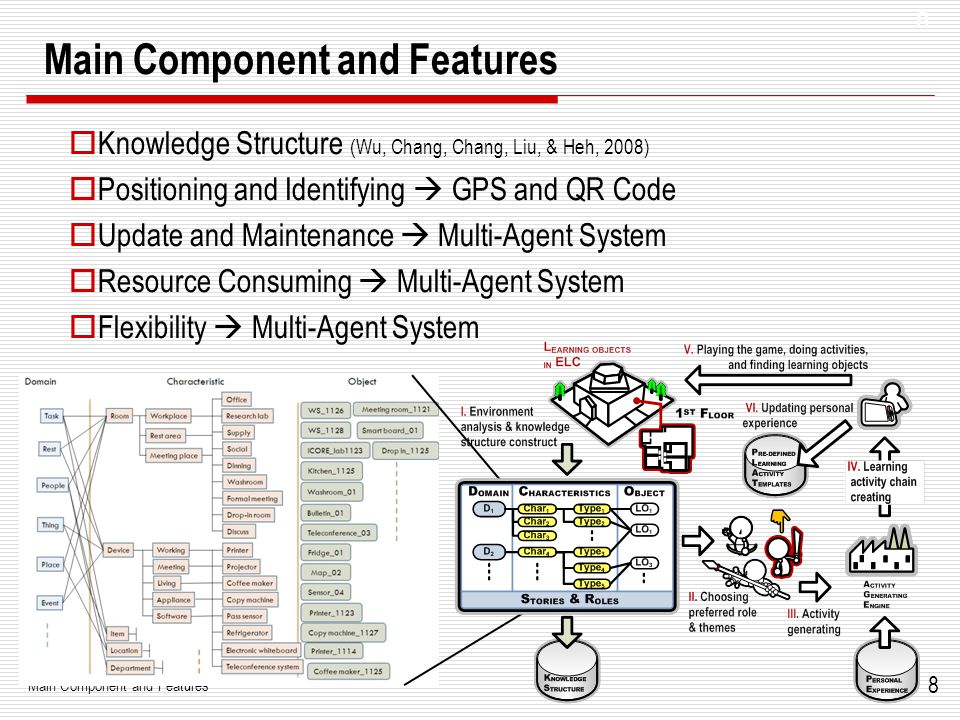 8 Main Component and Features  Knowledge Structure (Wu, Chang, Chang, Liu, & Heh, 2008)  Positioning and Identifying  GPS and QR Code  Update and Maintenance  Multi-Agent System  Resource Consuming  Multi-Agent System  Flexibility  Multi-Agent System 8