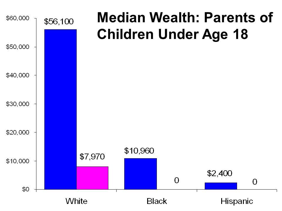 Median Wealth: Parents of Children Under Age 18