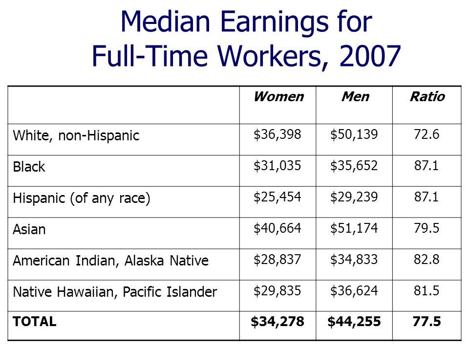 Median Earnings for Full-Time Workers, 2007 WomenMenRatio White, non-Hispanic $36,398$50,13972.6 Black $31,035$35,65287.1 Hispanic (of any race) $25,4