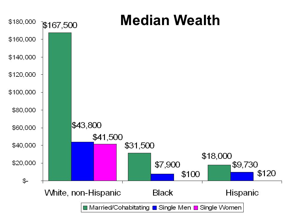 Median Wealth