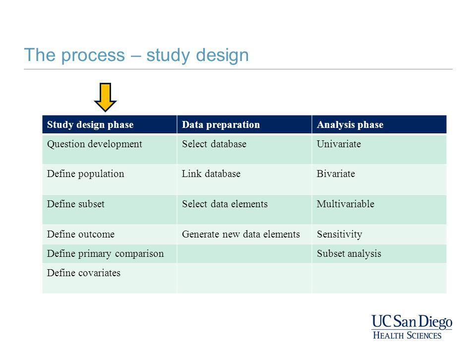 The process – study design Study design phaseData preparationAnalysis phase Question developmentSelect databaseUnivariate Define populationLink databa