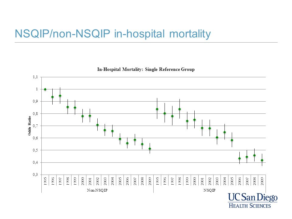 NSQIP/non-NSQIP in-hospital mortality