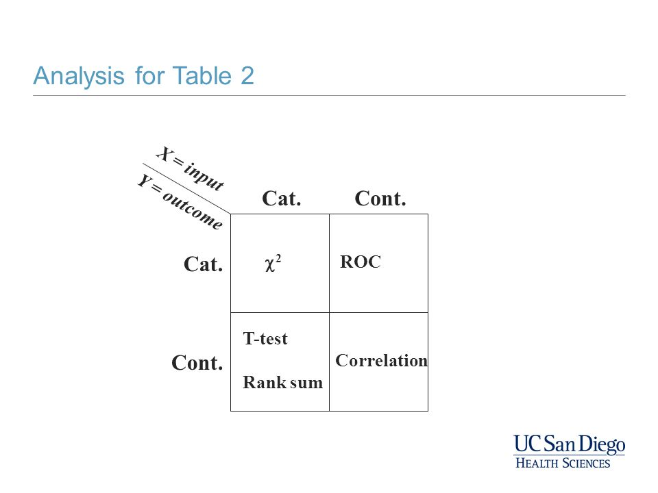 X = input Y = outcome Cat. Cont. T-test Rank sum ROC 22 Correlation Analysis for Table 2