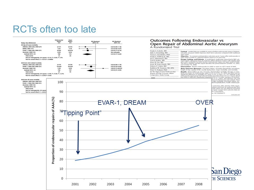 RCTs often too late Tipping Point EVAR-1, DREAM OVER