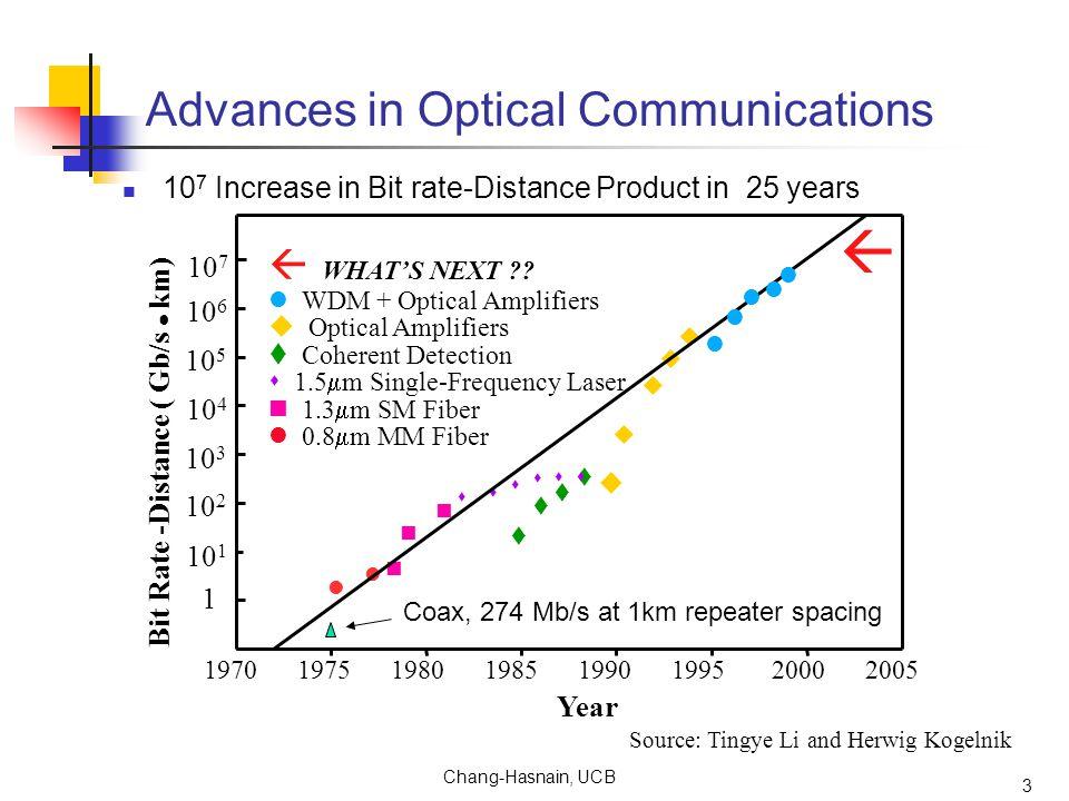 3 Source: Tingye Li and Herwig Kogelnik Bit Rate -Distance ( Gb/s km) 1970 1975 1980 1985 1990 1995 2000 2005 Year 1 10 1 10 2 10 3 10 4 10 5 10 6 10