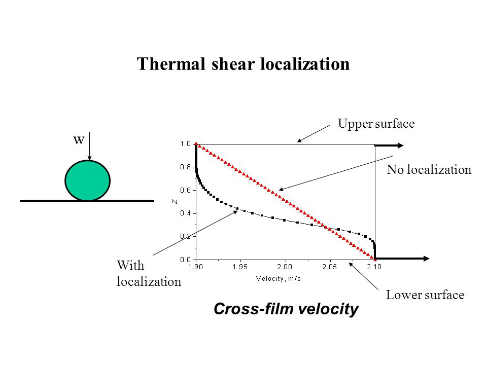 Thermal shear localization Cross-film velocity No localization With localization Upper surface Lower surface w
