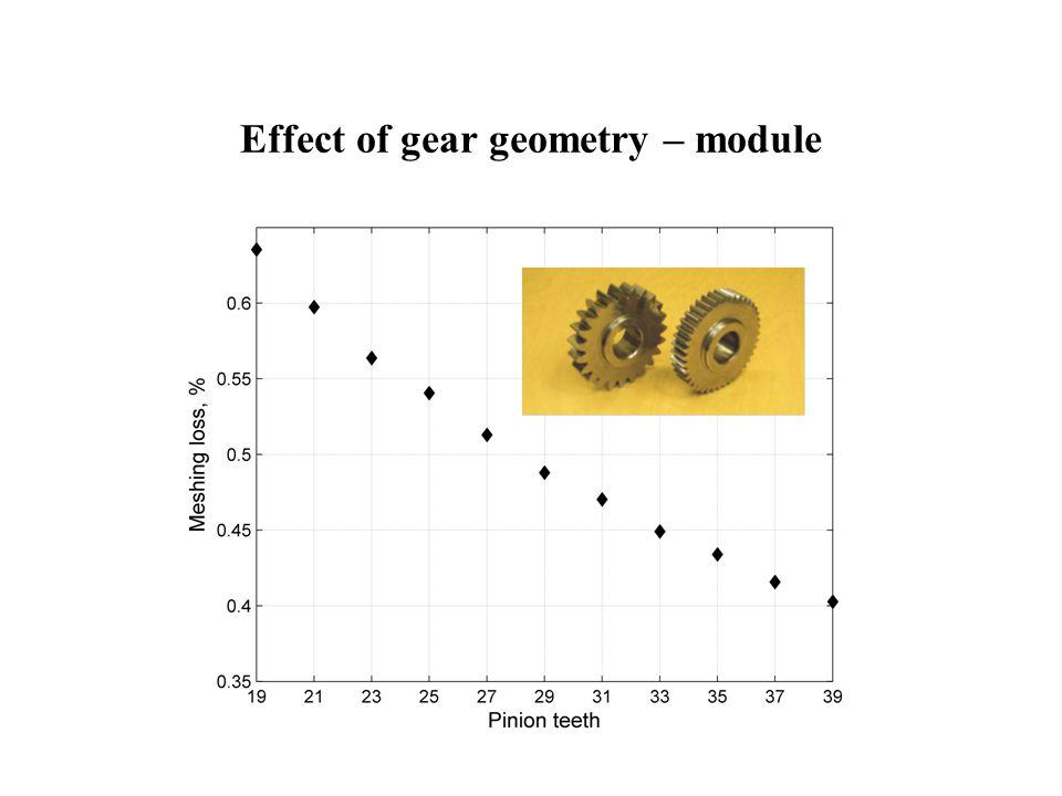 Effect of gear geometry – module