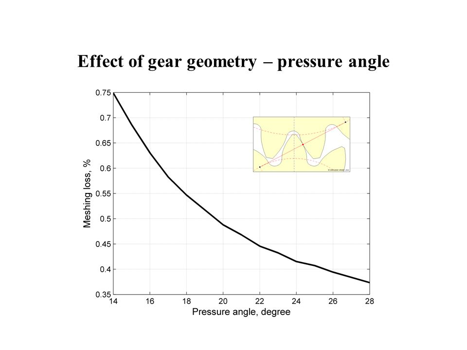Effect of gear geometry – pressure angle