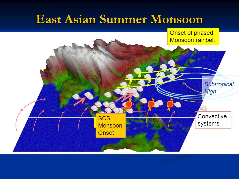 East Asian Summer Monsoon Convective systems Onset of phased Monsoon rainbelt Subtropical High MJO SCS Monsoon Onset