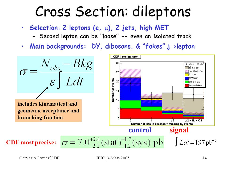 Gervasio Gomez/CDFIFIC, 3-May-200514 Cross Section: dileptons Selection: 2 leptons (e,  ), 2 jets, high MET –Second lepton can be loose -- even an isolated track Main backgrounds: DY, dibosons, & fakes j  lepton controlsignal includes kinematical and geometric acceptance and branching fraction CDF most precise: