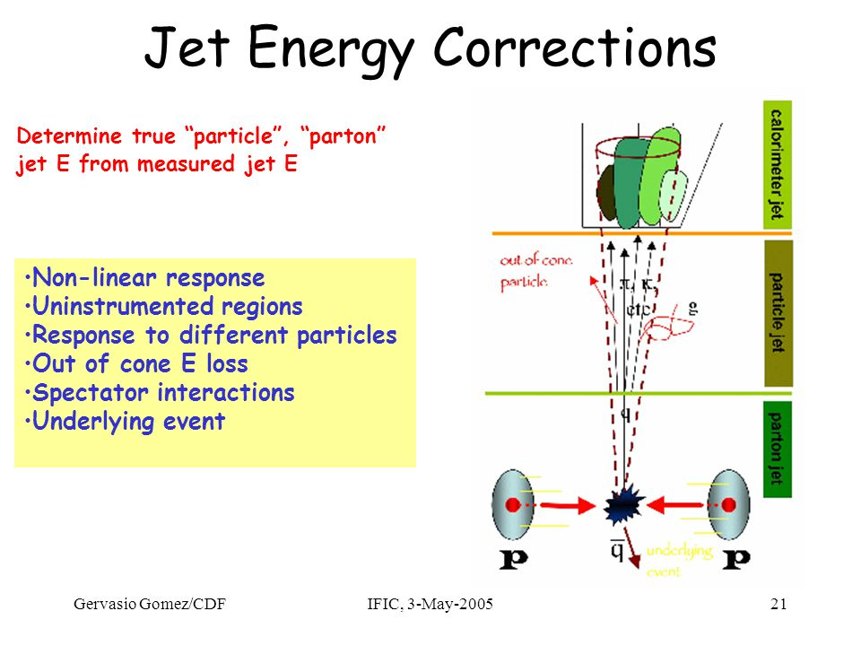 Gervasio Gomez/CDFIFIC, 3-May-200521 Jet Energy Corrections Determine true particle , parton jet E from measured jet E Non-linear response Uninstrumented regions Response to different particles Out of cone E loss Spectator interactions Underlying event