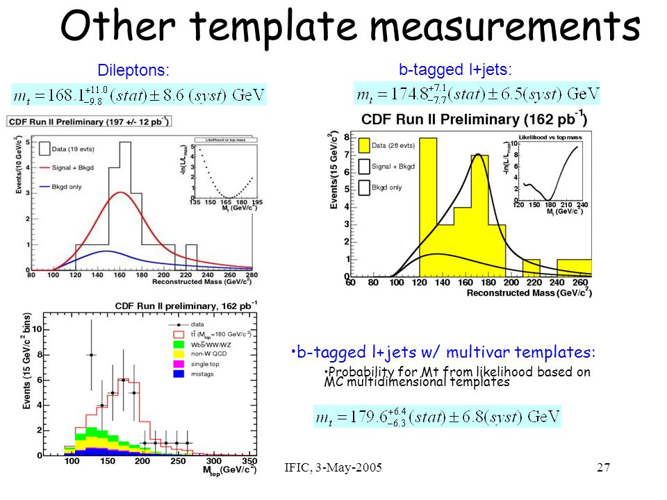 Gervasio Gomez/CDFIFIC, 3-May-200527 Other template measurements Dileptons: b-tagged l+jets: b-tagged l+jets w/ multivar templates: Probability for Mt from likelihood based on MC multidimensional templates