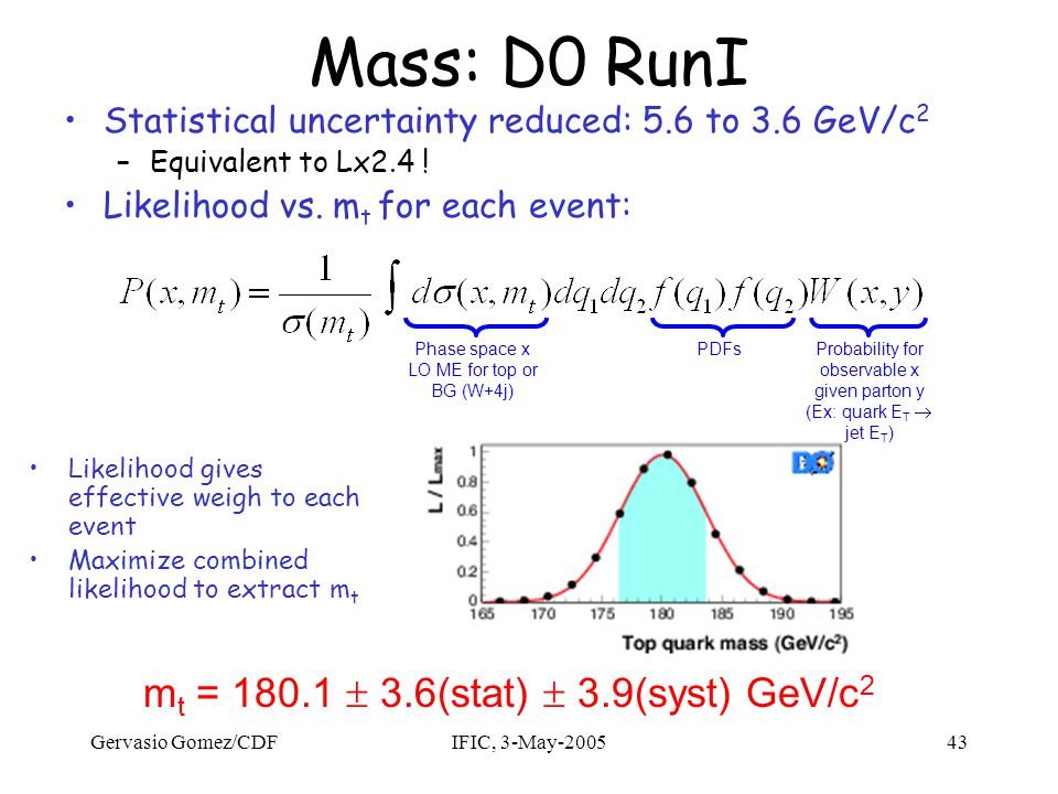 Gervasio Gomez/CDFIFIC, 3-May-200543 Mass: D0 RunI m t = 180.1  3.6(stat)  3.9(syst) GeV/c 2 Statistical uncertainty reduced: 5.6 to 3.6 GeV/c 2 –Equivalent to Lx2.4 .