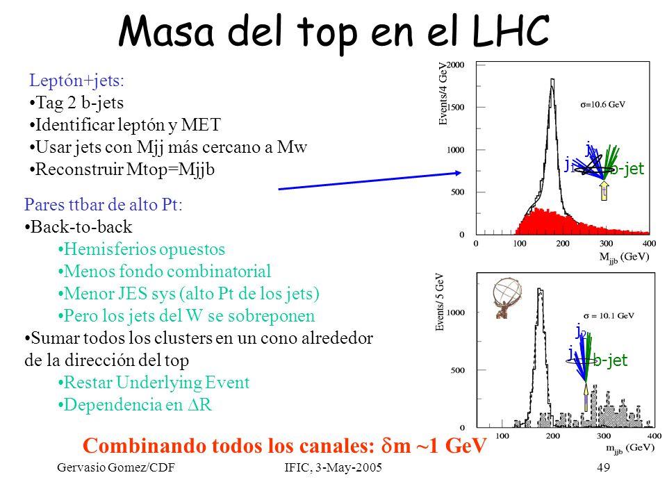 Gervasio Gomez/CDFIFIC, 3-May-200549 Masa del top en el LHC Combinando todos los canales:  m ~1 GeV j1j1 j2j2 b-jet t Leptón+jets: Tag 2 b-jets Ident