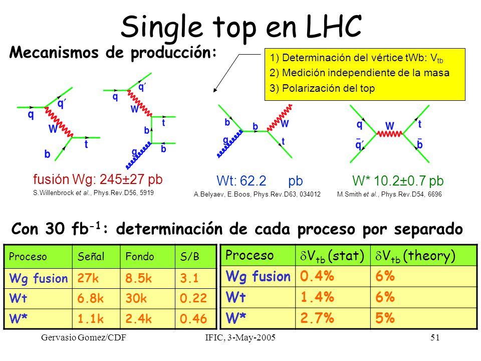 Gervasio Gomez/CDFIFIC, 3-May-200551 Single top en LHC fusión Wg: 245±27 pb S.Willenbrock et al., Phys.Rev.D56, 5919 Wt: 62.2 pb A.Belyaev, E.Boos, Phys.Rev.D63, 034012 W* 10.2±0.7 pb M.Smith et al., Phys.Rev.D54, 6696 1) Determinación del vértice tWb: V tb 2) Medición independiente de la masa 3) Polarización del top Mecanismos de producción: Proceso  V tb (stat)  V tb (theory) Wg fusion0.4%6% Wt1.4%6% W*2.7%5% ProcesoSeñalFondoS/B Wg fusion27k8.5k3.1 Wt6.8k30k0.22 W*1.1k2.4k0.46 Con 30 fb -1 : determinación de cada proceso por separado
