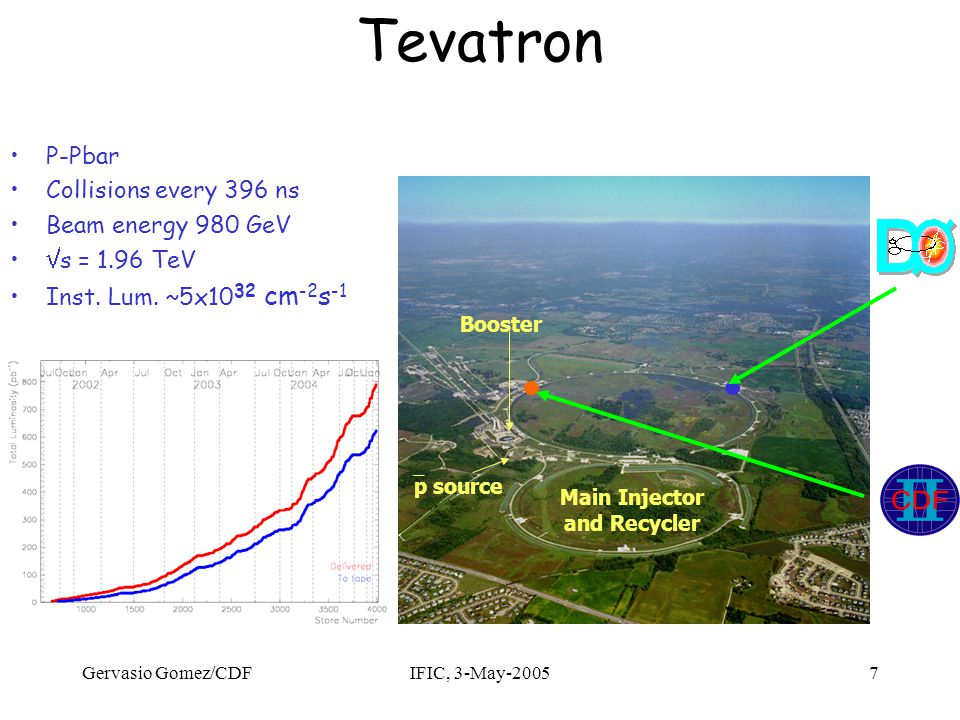 Gervasio Gomez/CDFIFIC, 3-May-20057 Tevatron Main Injector and Recycler  p source Booster P-Pbar Collisions every 396 ns Beam energy 980 GeV  s = 1.96 TeV Inst.
