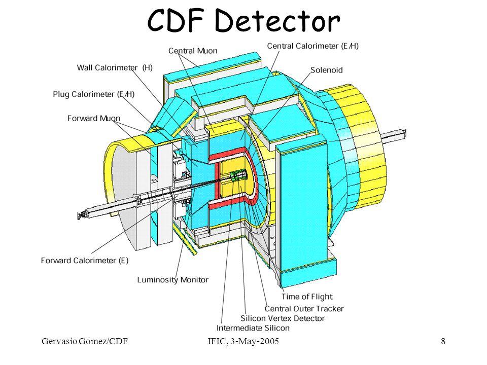 Gervasio Gomez/CDFIFIC, 3-May-200549 Masa del top en el LHC Combinando todos los canales:  m ~1 GeV j1j1 j2j2 b-jet t Leptón+jets: Tag 2 b-jets Identificar leptón y MET Usar jets con Mjj más cercano a Mw Reconstruir Mtop=Mjjb Pares ttbar de alto Pt: Back-to-back Hemisferios opuestos Menos fondo combinatorial Menor JES sys (alto Pt de los jets) Pero los jets del W se sobreponen Sumar todos los clusters en un cono alrededor de la dirección del top Restar Underlying Event Dependencia en  R j1j1 j2j2 b-jet t
