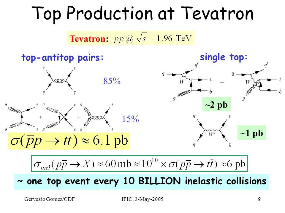 Gervasio Gomez/CDFIFIC, 3-May-200550 Resonancias 1.6 TeV resonance M tt Reconstrucción de M tt para búsqueda de resonancias SM Higgs (BR smaller with respect to the WW and ZZ decays) MSSM Higgs (H/A, if m H,m A >2m top, BR(H/A → tt)≈100% for tanβ≈1) Otros modelos: Technicolor, strong ElectroWeak Symmetry Breaking, Topcolor, colorons , …