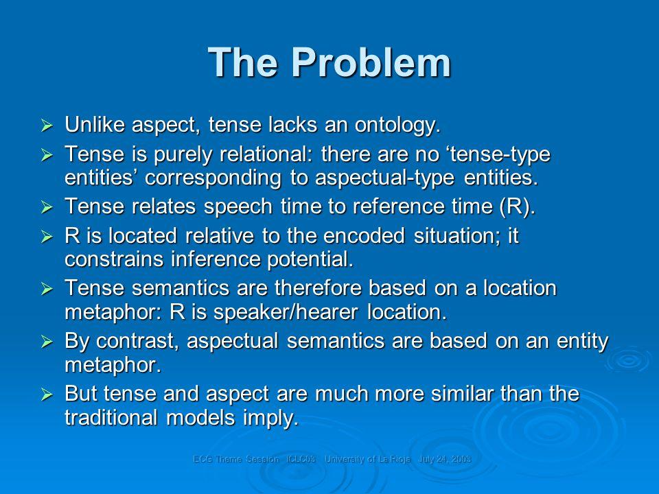 The Problem  Unlike aspect, tense lacks an ontology.