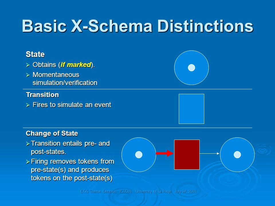 Basic X-Schema Distinctions State  Obtains (if marked).
