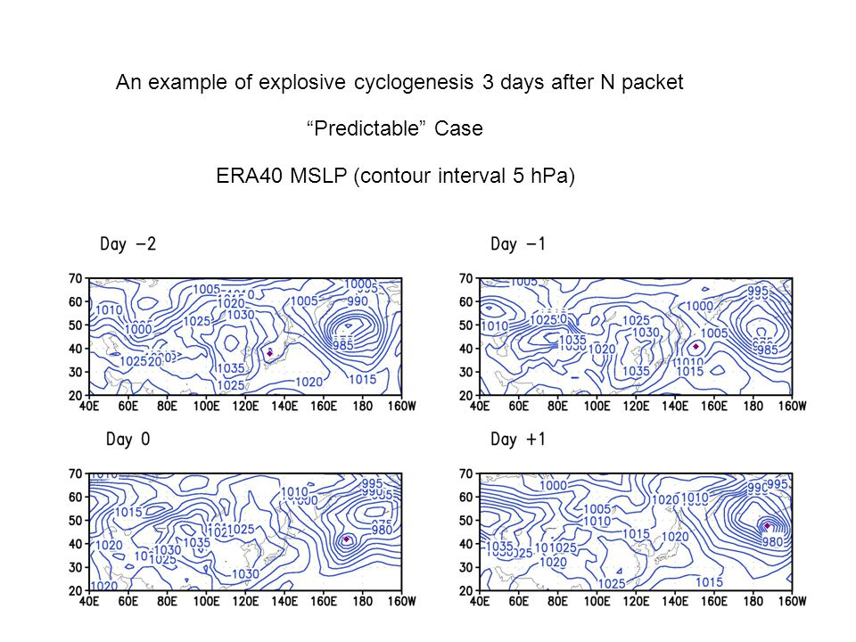 An example of explosive cyclogenesis 3 days after N packet ERA40 MSLP (contour interval 5 hPa) Predictable Case