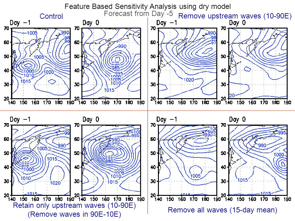 Feature Based Sensitivity Analysis using dry model Control Remove upstream waves (10-90E) Retain only upstream waves (10-90E) (Remove waves in 90E-10E) Remove all waves (15-day mean) Forecast from Day -5