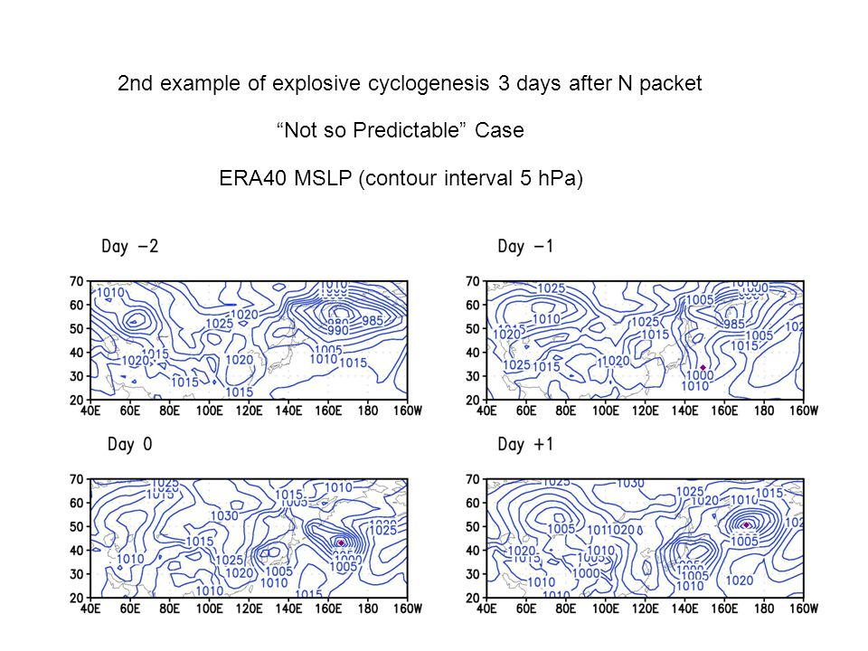 2nd example of explosive cyclogenesis 3 days after N packet Not so Predictable Case ERA40 MSLP (contour interval 5 hPa)