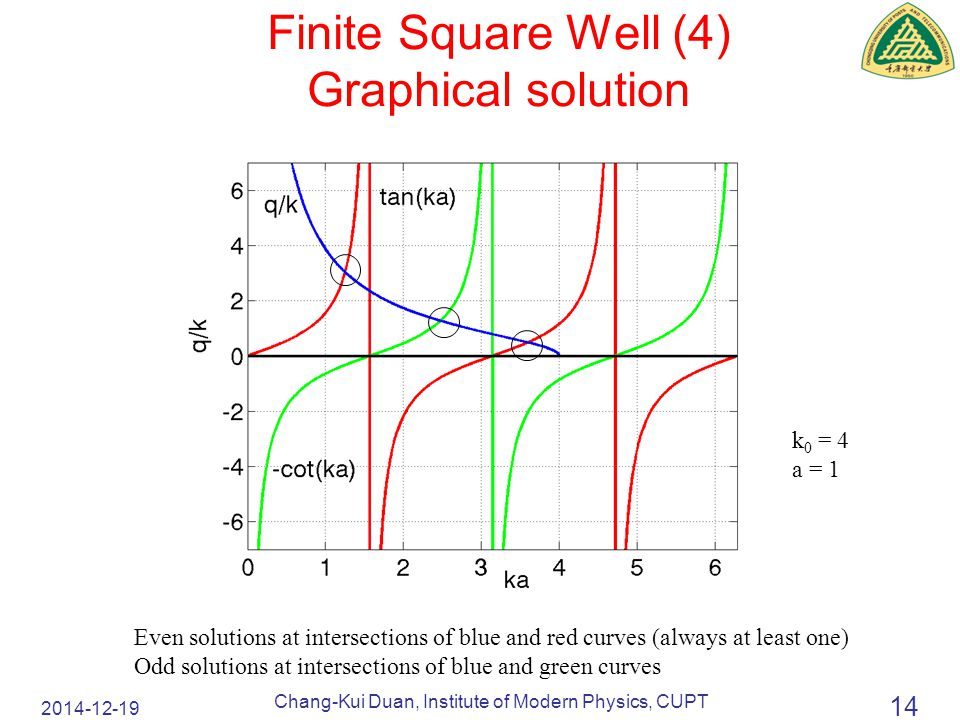2014-12-19 Chang-Kui Duan, Institute of Modern Physics, CUPT 14 Finite Square Well (4) Graphical solution Even solutions at intersections of blue and red curves (always at least one) Odd solutions at intersections of blue and green curves k 0 = 4 a = 1
