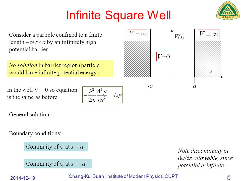 2014-12-19 Chang-Kui Duan, Institute of Modern Physics, CUPT 16 Finite Square Well (6): Notes Tunnelling of particle into forbidden region where V 0 > E (particle cannot exist here classically).