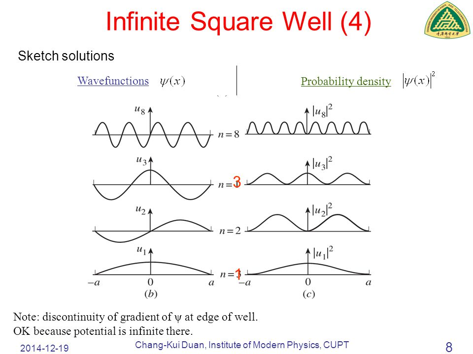 2014-12-19 Chang-Kui Duan, Institute of Modern Physics, CUPT 8 Sketch solutions Infinite Square Well (4) Wavefunctions Probability density Note: discontinuity of gradient of ψ at edge of well.