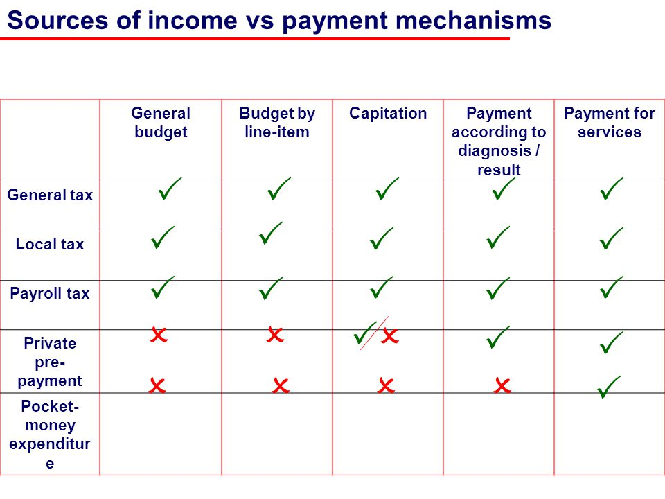 Sources of income vs payment mechanisms General budget Budget by line-item CapitationPayment according to diagnosis / result Payment for services General tax Local tax Payroll tax Private pre- payment Pocket- money expenditur e                   