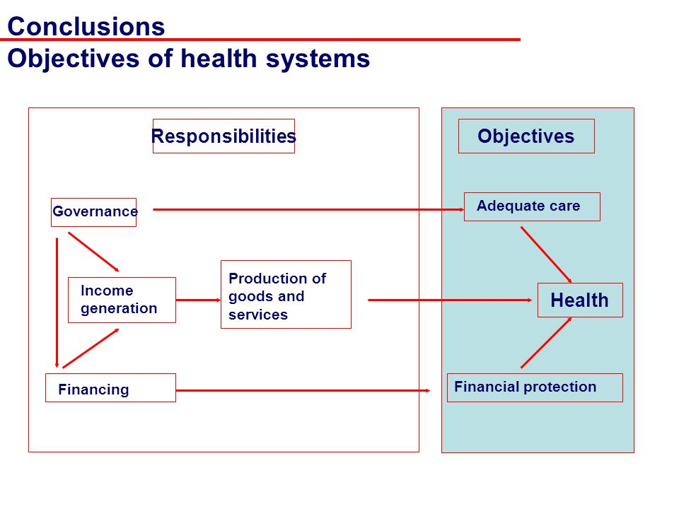 ResponsibilitiesObjectives Health Governance Financing Income generation Adequate care Production of goods and services Financial protection Conclusions Objectives of health systems