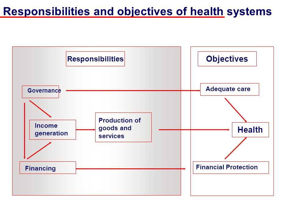 Alternative financing Conclusions: How to align a financing scheme in order to achieve the objectives of health systems.