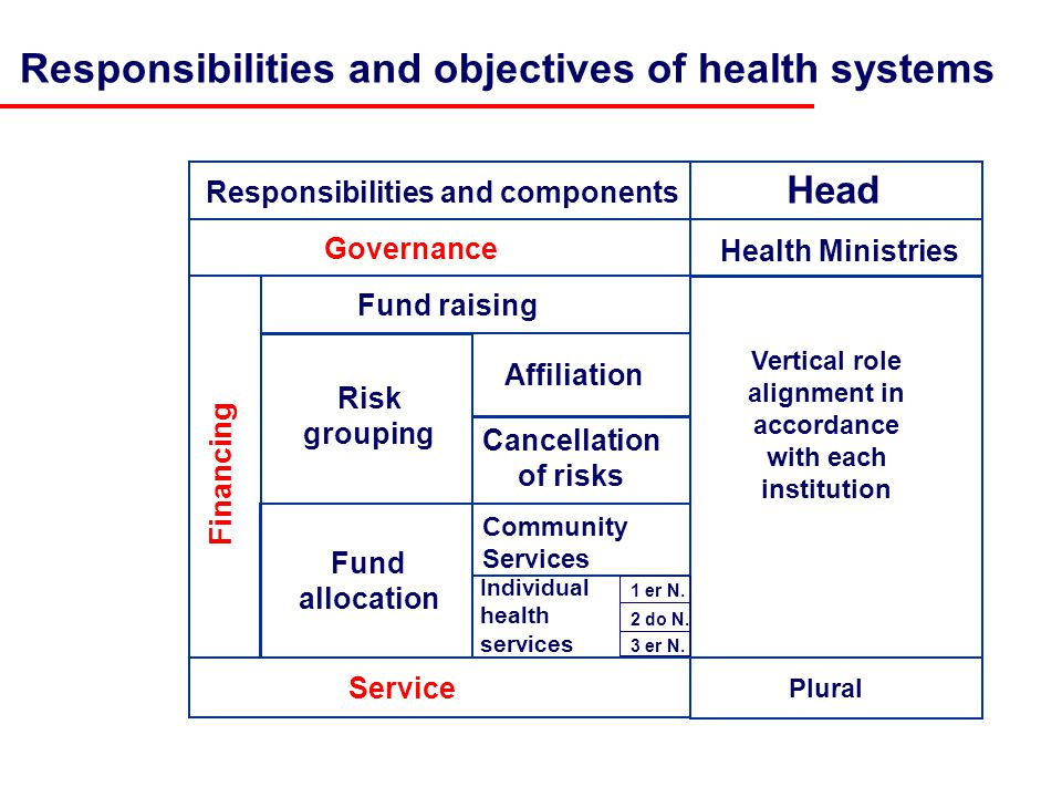 Responsibilities and objectives of health systems Cancellation of risks Service Governance Health Ministries Financing Fund raising Vertical role alignment in accordance with each institution Responsibilities and components Head Affiliation Risk grouping Fund allocation Plural Community Services Individual health services 1 er N.