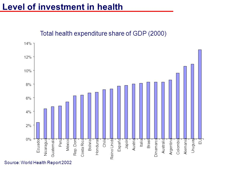 Level of investment in health Total health expenditure share of GDP (2000) Source: World Health Report 2002 0% 2% 4% 6% 8% 10% 12% 14% Ecuador Nicarag