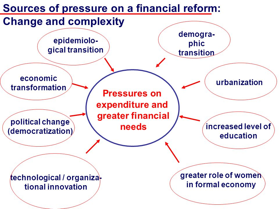 Sources of pressure on a financial reform: Change and complexity Pressures on expenditure and greater financial needs epidemiolo- gical transition economic transformation political change (democratization) technological / organiza- tional innovation greater role of women in formal economy increased level of education urbanization demogra- phic transition