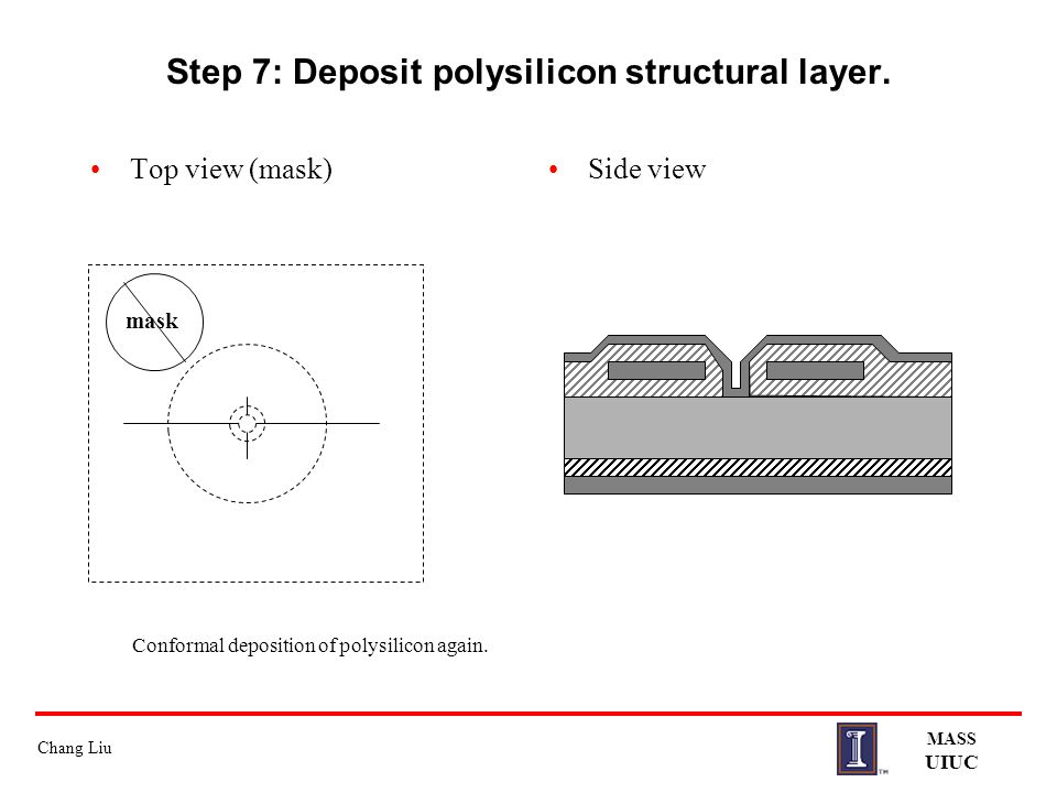 Chang Liu MASS UIUC Step 7: Deposit polysilicon structural layer. Top view (mask)Side view Conformal deposition of polysilicon again. mask