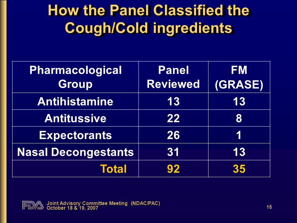 Joint Advisory Committee Meeting (NDAC/PAC) October 18 & 19, 2007 15 How the Panel Classified the Cough/Cold ingredients Pharmacological Group Panel Reviewed FM (GRASE) Antihistamine13 Antitussive228 Expectorants261 Nasal Decongestants3113 Total9235
