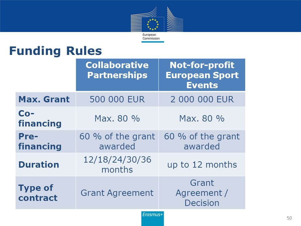 Funding Rules 50 Collaborative Partnerships Not-for-profit European Sport Events Max. Grant500 000 EUR2 000 000 EUR Co- financing Max. 80 % Pre- finan
