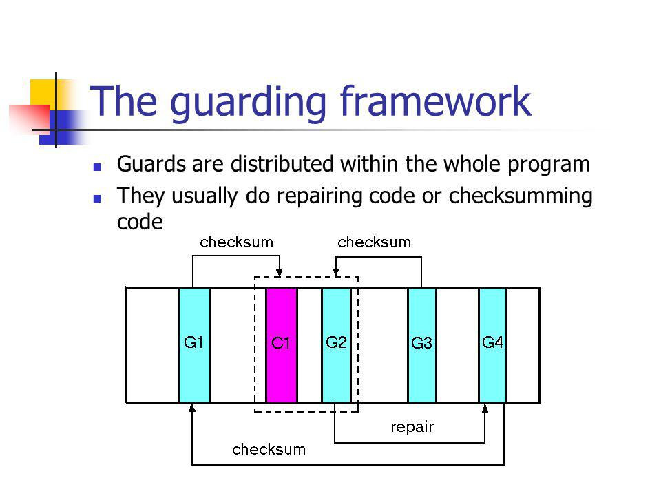 The guarding framework Guards are distributed within the whole program They usually do repairing code or checksumming code