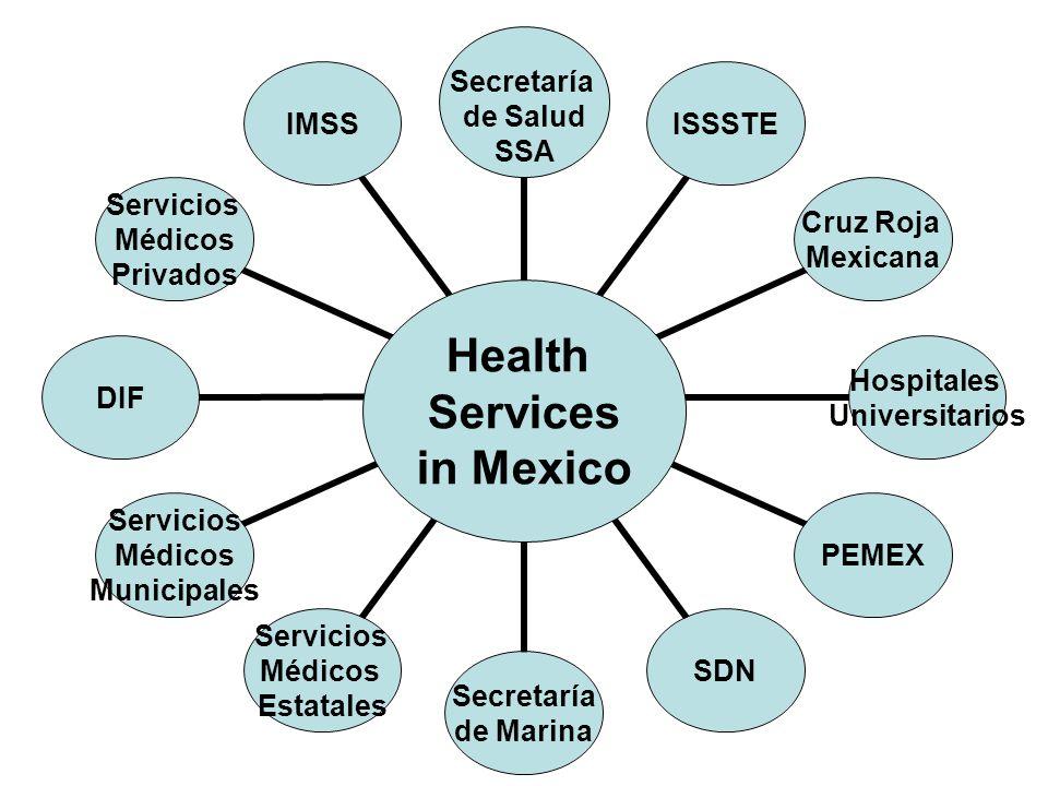 25 Health Care Funding Sources Secretaría de Salud SSA Secretaría de Salud SSA Secretaría de Salud SSA Health Services in Mexico