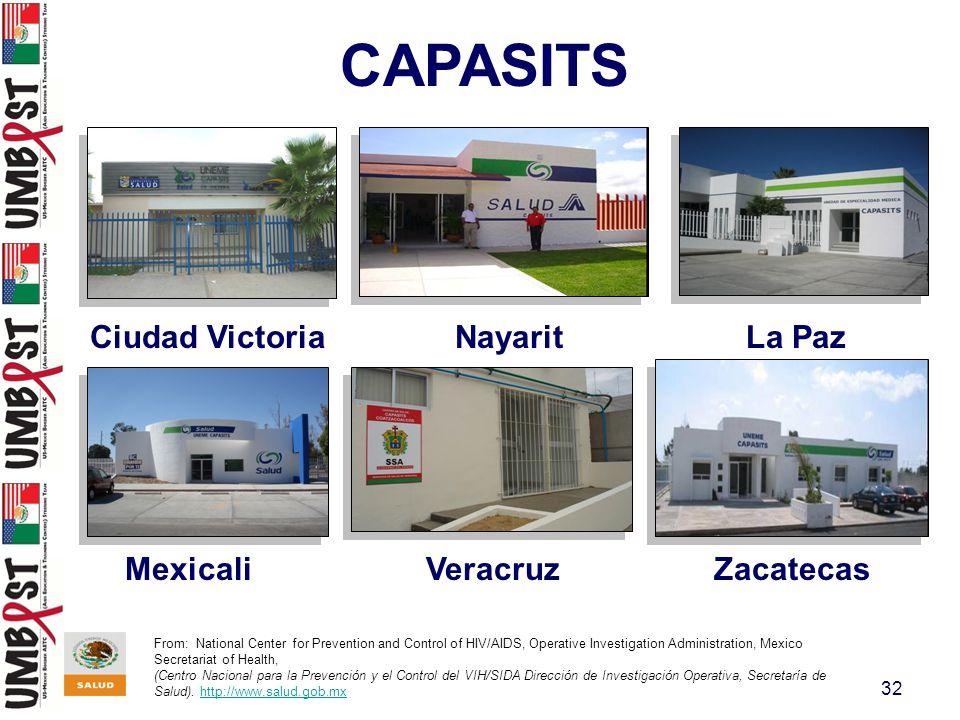 32 From: National Center for Prevention and Control of HIV/AIDS, Operative Investigation Administration, Mexico Secretariat of Health, (Centro Naciona